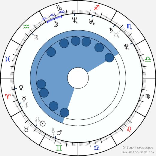 Marta Dobecka wikipedia, horoscope, astrology, instagram