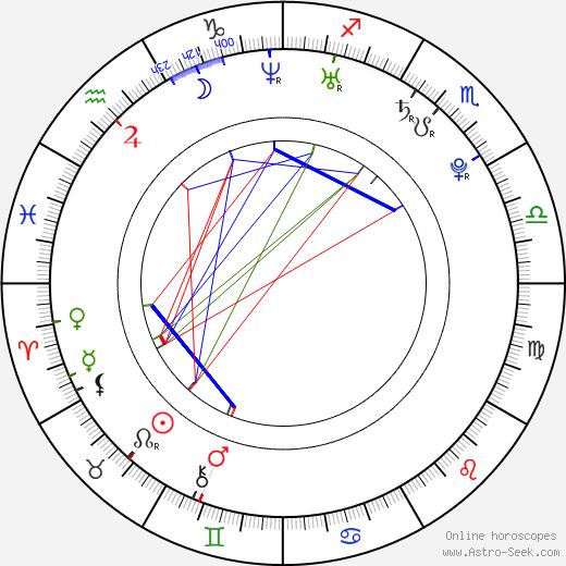 Marta Dobecka astro natal birth chart, Marta Dobecka horoscope, astrology