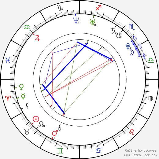 Meagan Tandy день рождения гороскоп, Meagan Tandy Натальная карта онлайн