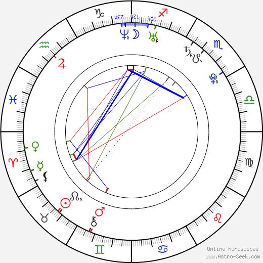 Melissa Tang день рождения гороскоп, Melissa Tang Натальная карта онлайн