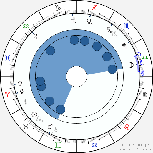 Michael Caloz wikipedia, horoscope, astrology, instagram