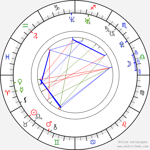 Майкл Калос Michael Caloz день рождения гороскоп, Michael Caloz Натальная карта онлайн