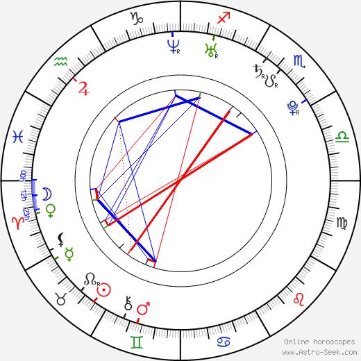 Michal Smrkovský день рождения гороскоп, Michal Smrkovský Натальная карта онлайн