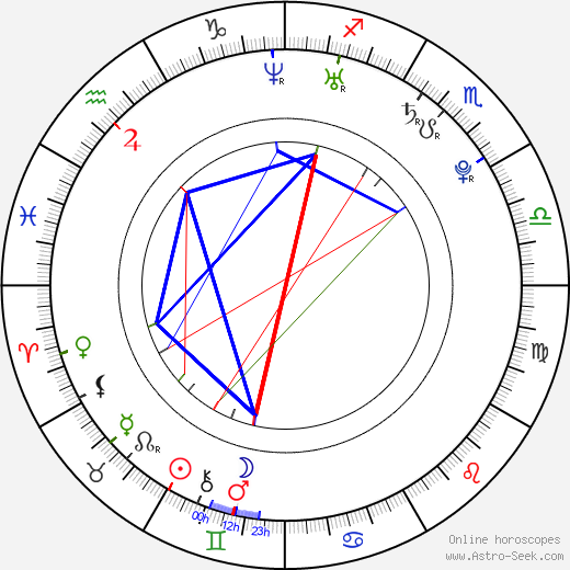 Mutya Buena astro natal birth chart, Mutya Buena horoscope, astrology