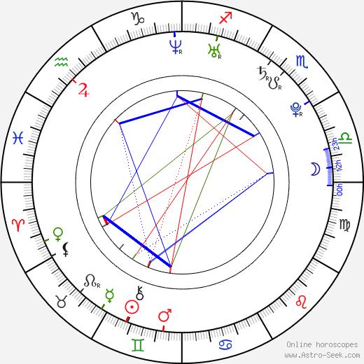 Nicolás Riera astro natal birth chart, Nicolás Riera horoscope, astrology