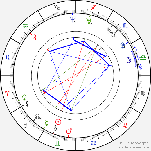 Nikita Krjukov день рождения гороскоп, Nikita Krjukov Натальная карта онлайн