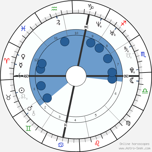 Rachel Stockman wikipedia, horoscope, astrology, instagram
