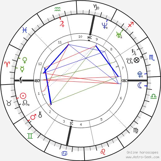 Rachel Stockman день рождения гороскоп, Rachel Stockman Натальная карта онлайн