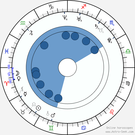 Sally Golan wikipedia, horoscope, astrology, instagram