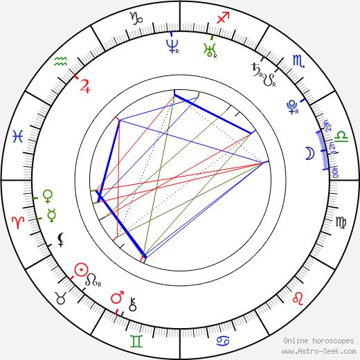 Sarah Hughes astro natal birth chart, Sarah Hughes horoscope, astrology