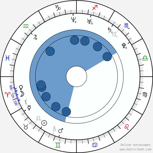 Stanislav Ianevski wikipedia, horoscope, astrology, instagram