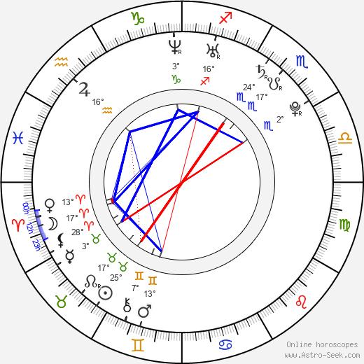 Stanislav Ianevski birth chart, biography, wikipedia 2018, 2019
