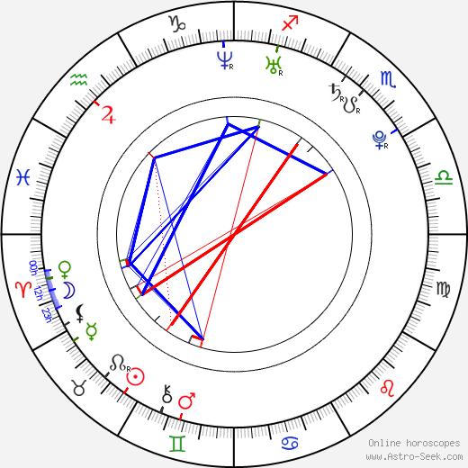 Stanislav Ianevski astro natal birth chart, Stanislav Ianevski horoscope, astrology