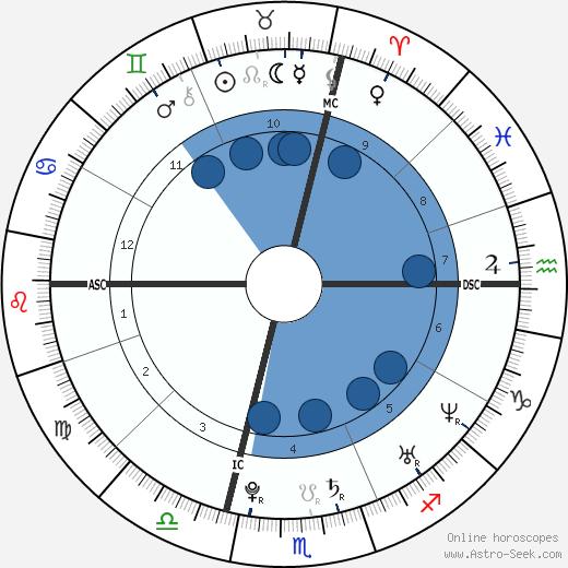 Vincent Jay wikipedia, horoscope, astrology, instagram