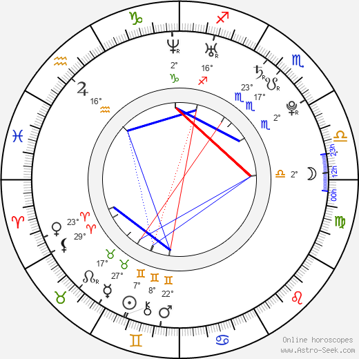 Zdenka Nováková birth chart, biography, wikipedia 2018, 2019