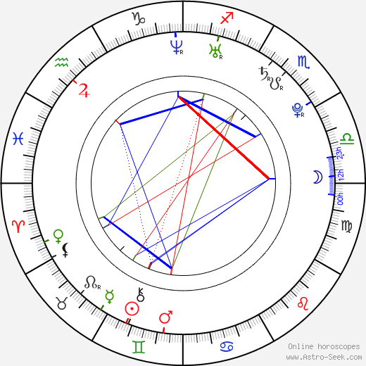 Zdenka Nováková astro natal birth chart, Zdenka Nováková horoscope, astrology