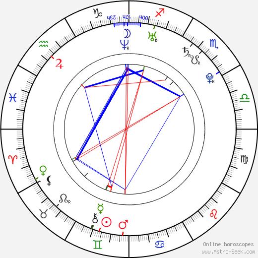 Alicja Janosz astro natal birth chart, Alicja Janosz horoscope, astrology