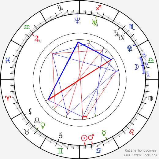 Ana Ularu astro natal birth chart, Ana Ularu horoscope, astrology