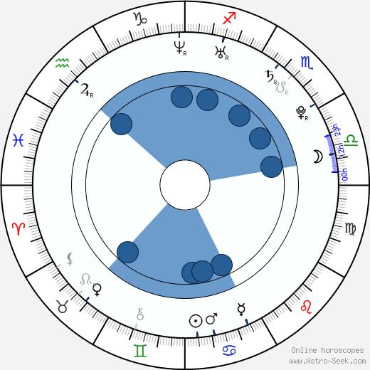 Andrius Blaževičius wikipedia, horoscope, astrology, instagram