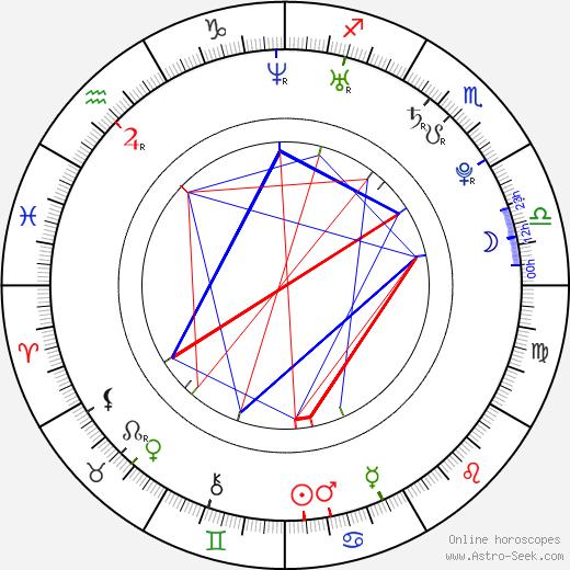 Andrius Blaževičius tema natale, oroscopo, Andrius Blaževičius oroscopi gratuiti, astrologia
