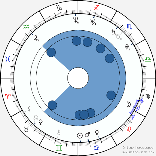 Brian De Vore wikipedia, horoscope, astrology, instagram
