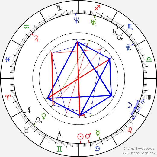Brian De Vore tema natale, oroscopo, Brian De Vore oroscopi gratuiti, astrologia