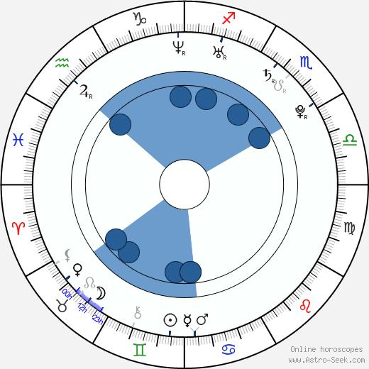 Carolina Ravassa wikipedia, horoscope, astrology, instagram