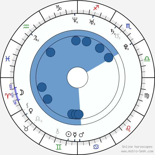 Cecilia Forss wikipedia, horoscope, astrology, instagram