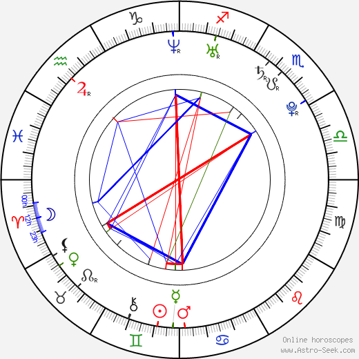 Cecilia Forss birth chart, Cecilia Forss astro natal horoscope, astrology