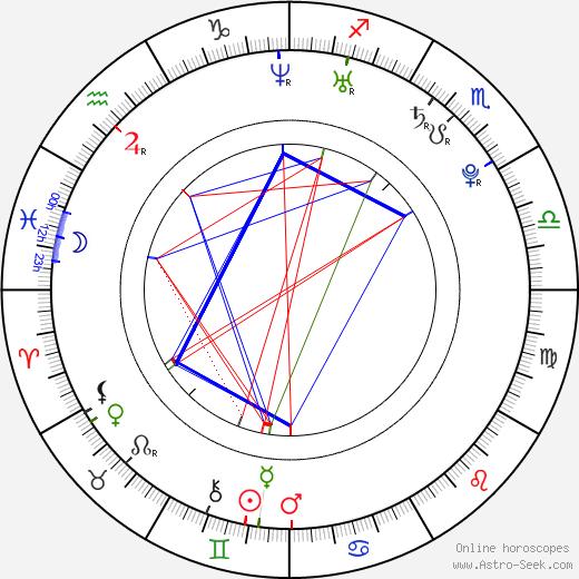 Celina Jade tema natale, oroscopo, Celina Jade oroscopi gratuiti, astrologia