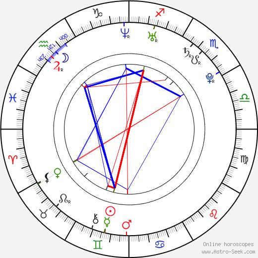 Charlie Simpson tema natale, oroscopo, Charlie Simpson oroscopi gratuiti, astrologia