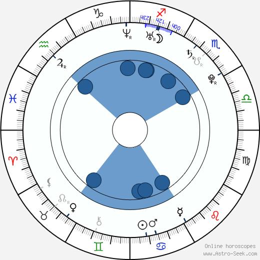 Cody Runnels wikipedia, horoscope, astrology, instagram