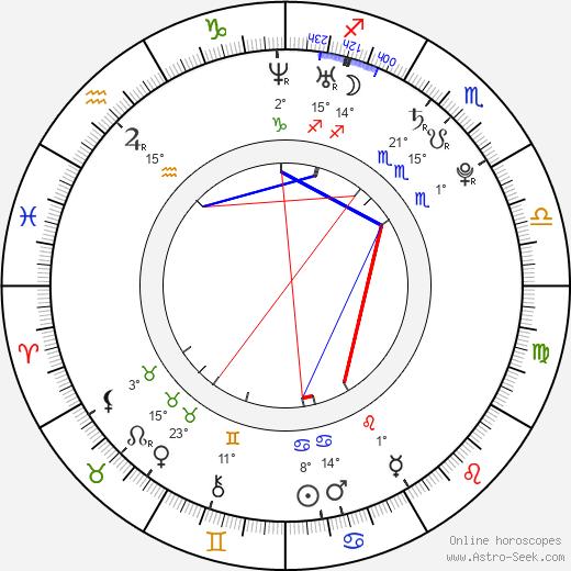 Cody Runnels birth chart, biography, wikipedia 2020, 2021