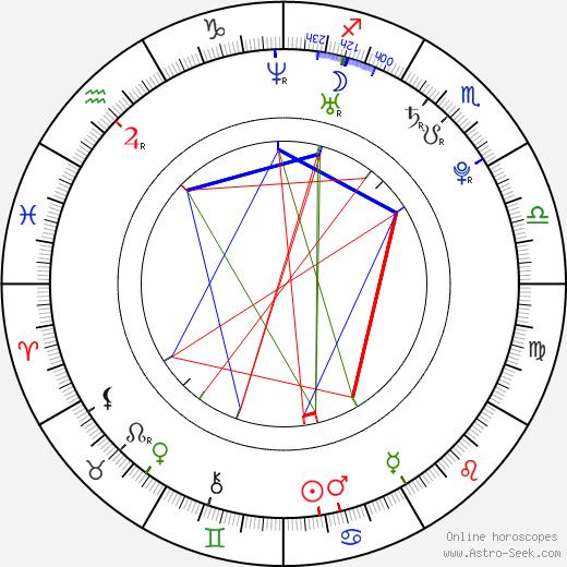 Cody Runnels birth chart, Cody Runnels astro natal horoscope, astrology