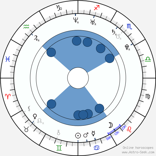 David O'Reilly wikipedia, horoscope, astrology, instagram