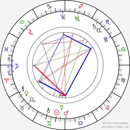 Дмитрий Александрович Колдун Dmitry Koldun день рождения гороскоп, Dmitry Koldun Натальная карта онлайн