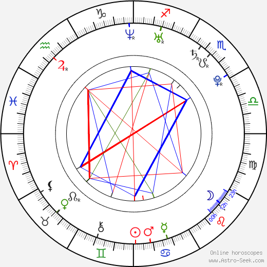 Douglas Smith astro natal birth chart, Douglas Smith horoscope, astrology
