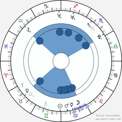 Dustin James Ashley wikipedia, horoscope, astrology, instagram