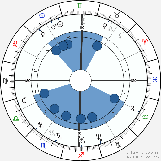 Gregory Scott Haidl wikipedia, horoscope, astrology, instagram