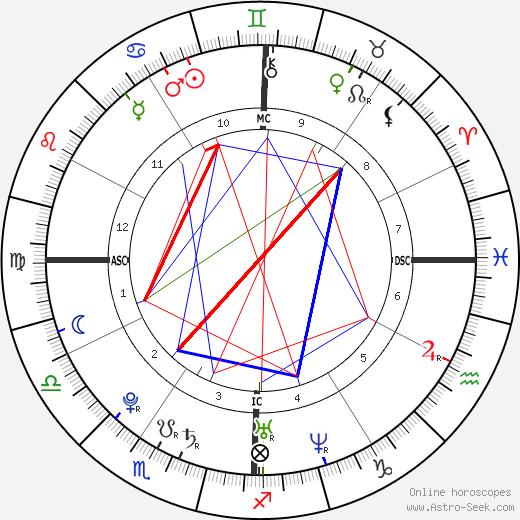 Gregory Scott Haidl tema natale, oroscopo, Gregory Scott Haidl oroscopi gratuiti, astrologia