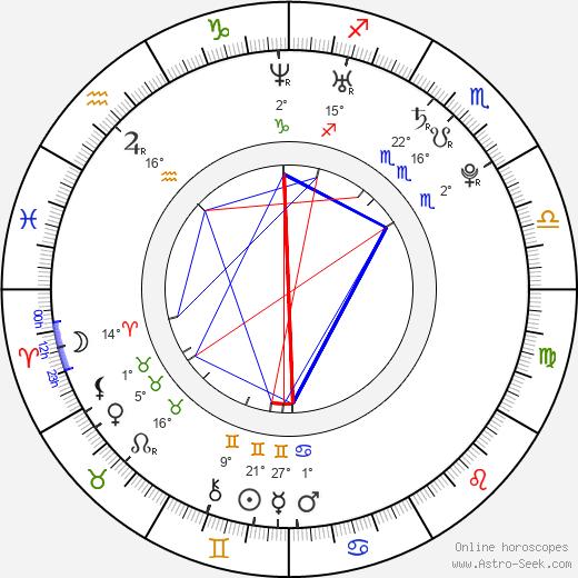 Iveta Abzacová birth chart, biography, wikipedia 2019, 2020