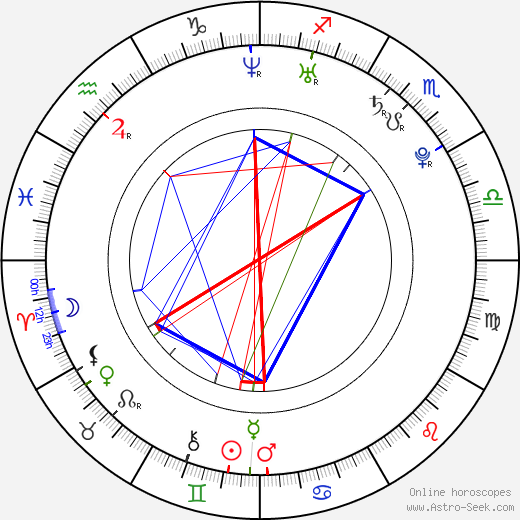 Iveta Abzacová astro natal birth chart, Iveta Abzacová horoscope, astrology