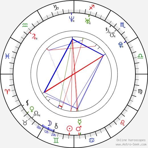 Jade Yorker tema natale, oroscopo, Jade Yorker oroscopi gratuiti, astrologia