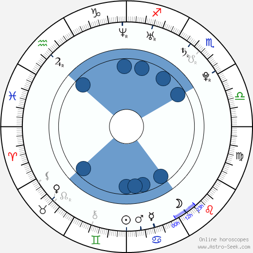 Jakub Hussar wikipedia, horoscope, astrology, instagram