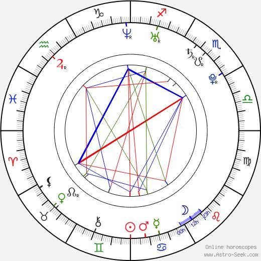 Jakub Hussar astro natal birth chart, Jakub Hussar horoscope, astrology