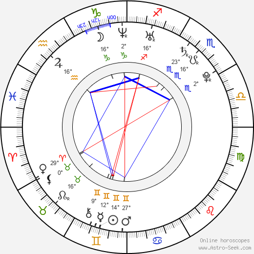 Jana Bušková birth chart, biography, wikipedia 2019, 2020