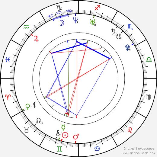 Jana Bušková birth chart, Jana Bušková astro natal horoscope, astrology