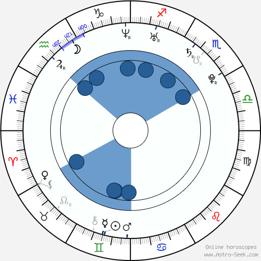 John Bain wikipedia, horoscope, astrology, instagram