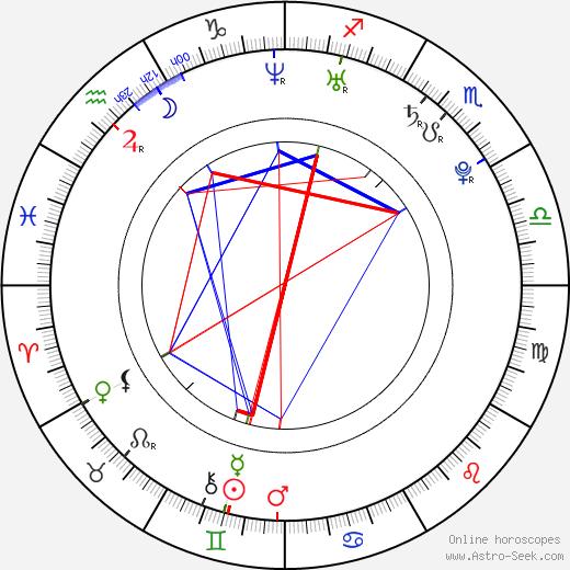 John Bain astro natal birth chart, John Bain horoscope, astrology
