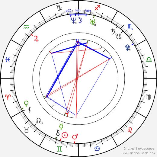 Juhamatti Aaltonen birth chart, Juhamatti Aaltonen astro natal horoscope, astrology